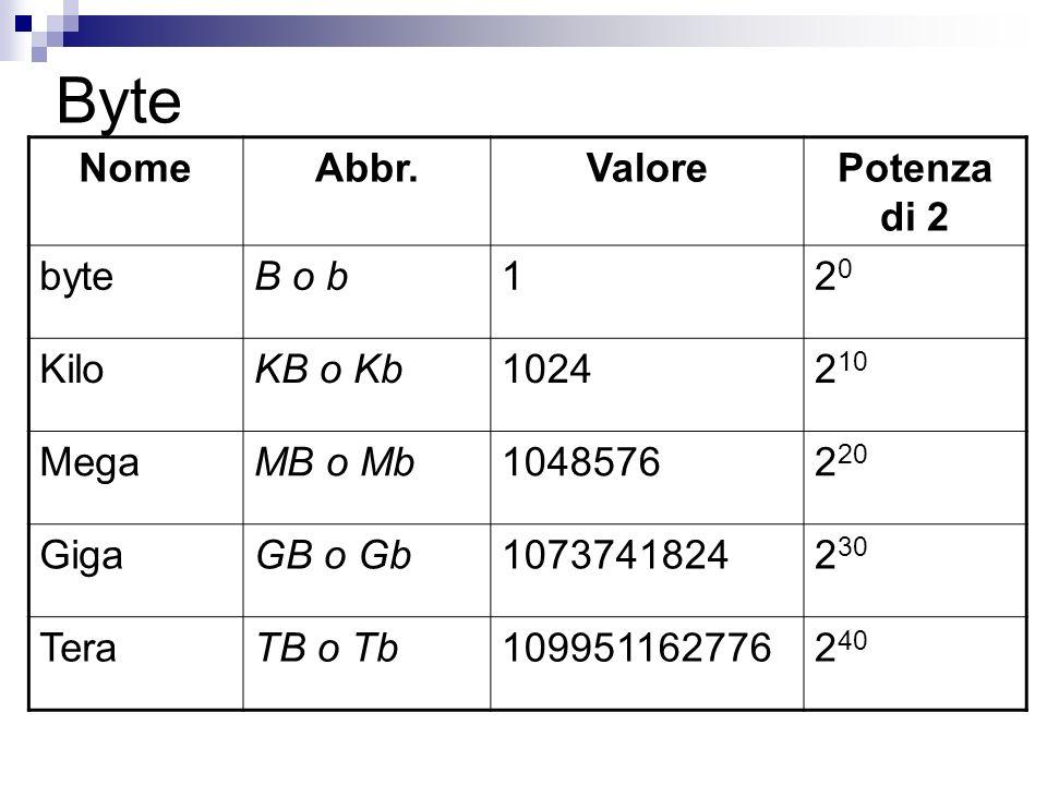 Byte Nome Abbr. Valore Potenza di 2 byte B o b 1 20 Kilo KB o Kb 1024