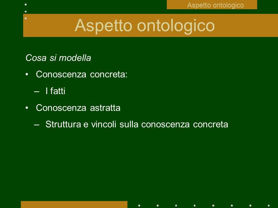 Aspetto ontologico Cosa si modella Conoscenza concreta: I fatti
