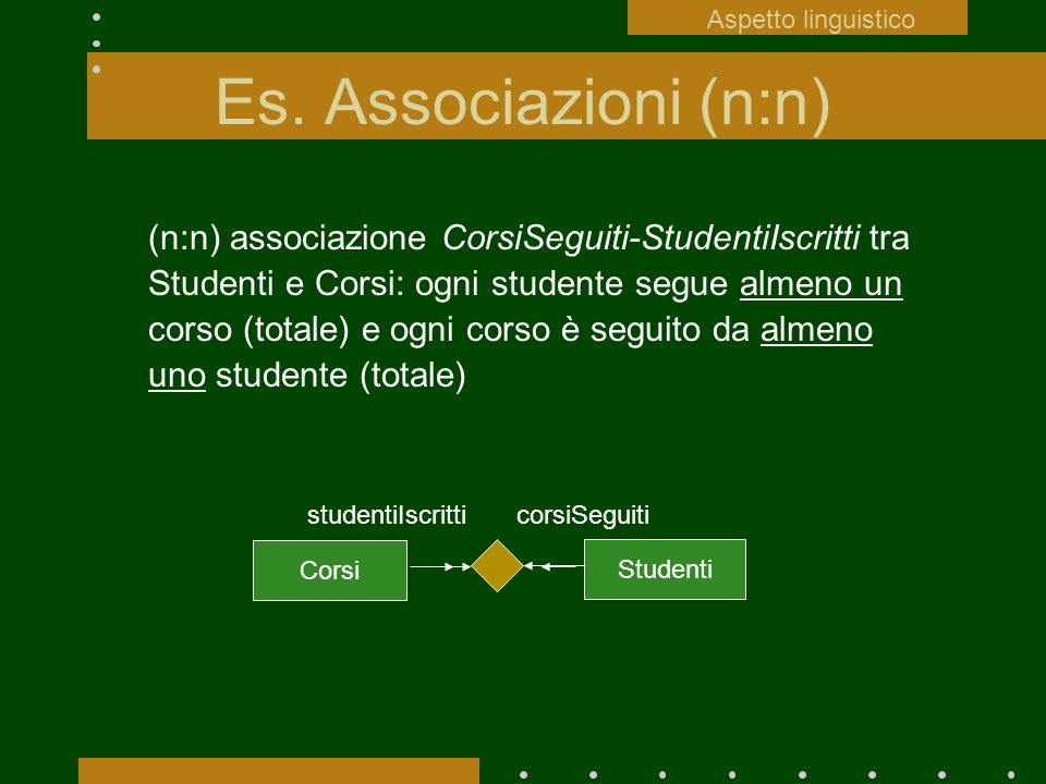 Aspetto linguisticoEs. Associazioni (n:n)