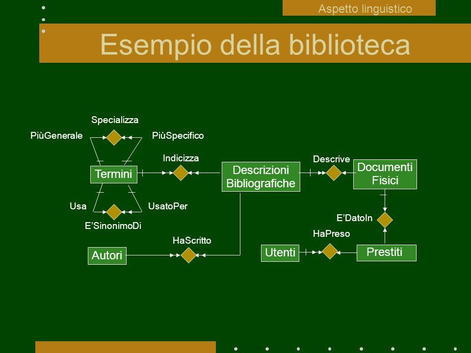 Esempio della biblioteca