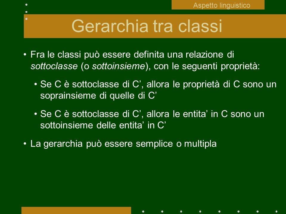 Aspetto linguistico Gerarchia tra classi.