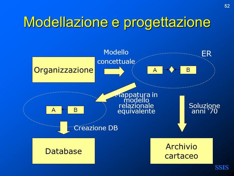 Modellazione e progettazione