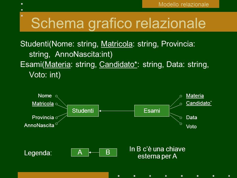 Schema grafico relazionale