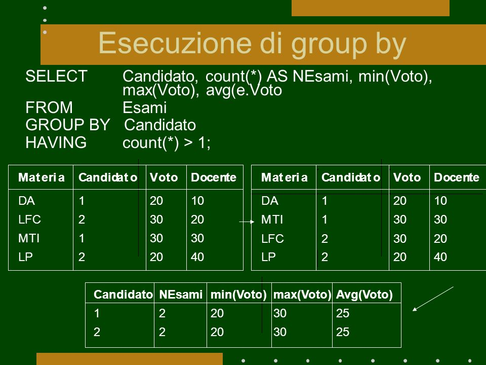 Esecuzione di group by SELECT Candidato, count(*) AS NEsami, min(Voto), max(Voto), avg(e.Voto. FROM Esami.
