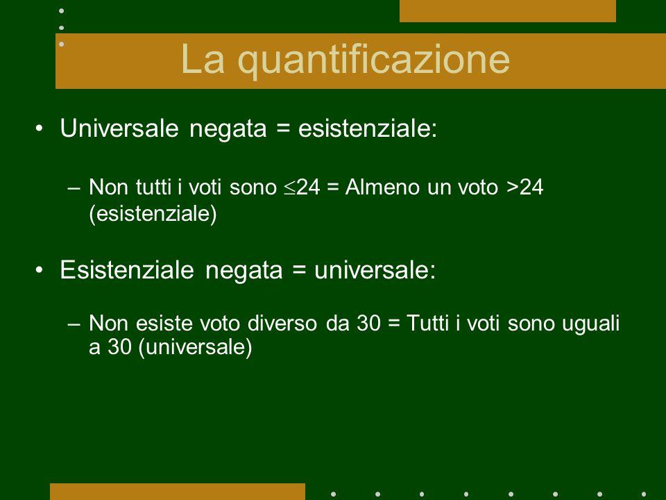 La quantificazione Universale negata = esistenziale: