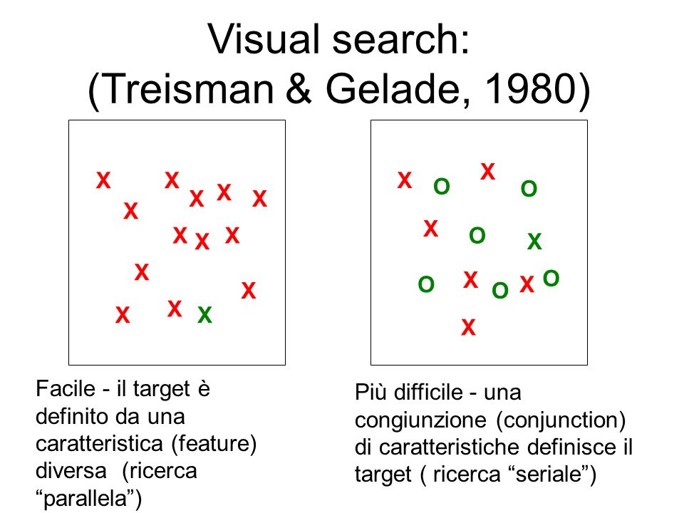 Visual search: (Treisman & Gelade, 1980)