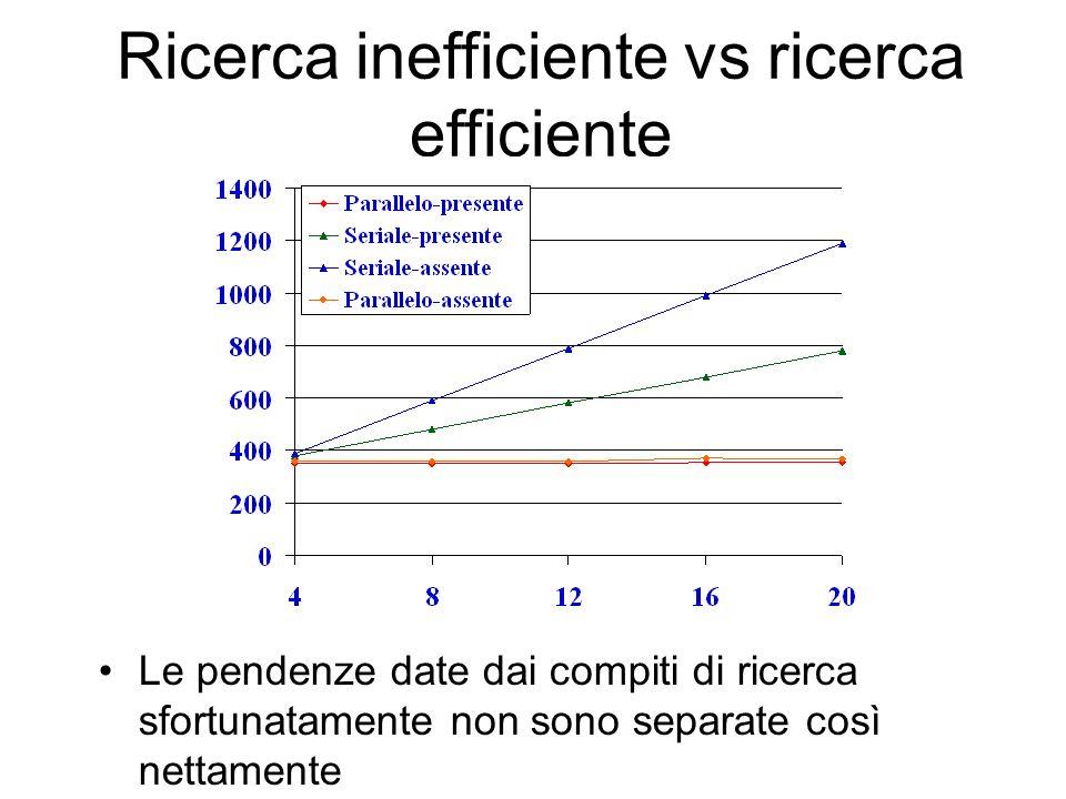 Ricerca inefficiente vs ricerca efficiente