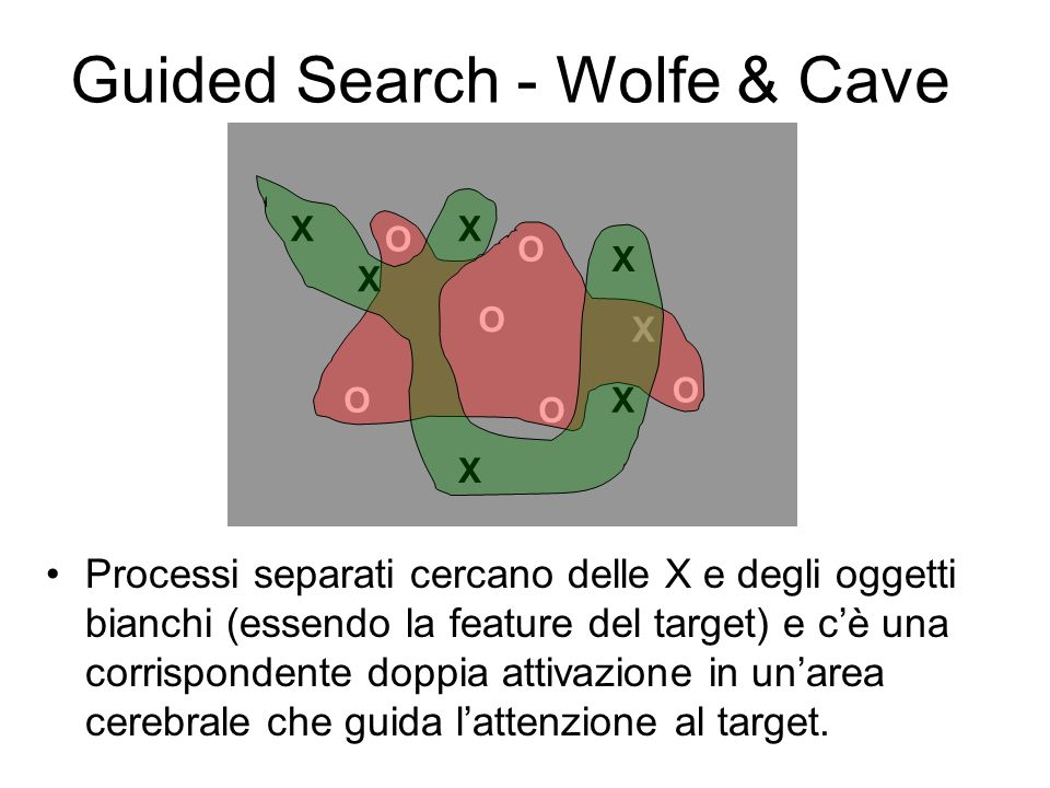 Guided Search - Wolfe & Cave