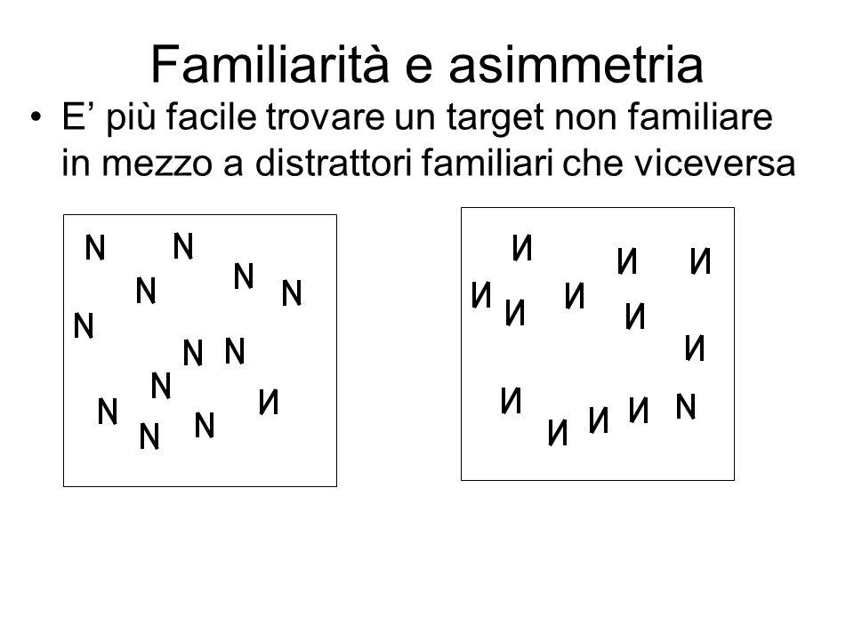 Familiarità e asimmetria