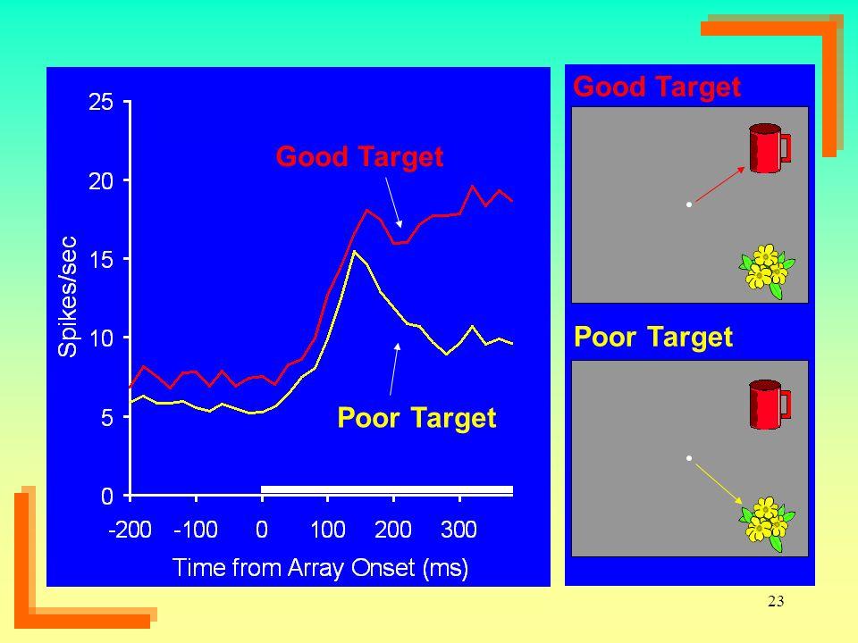 Poor Target Good Target Good Target Poor Target