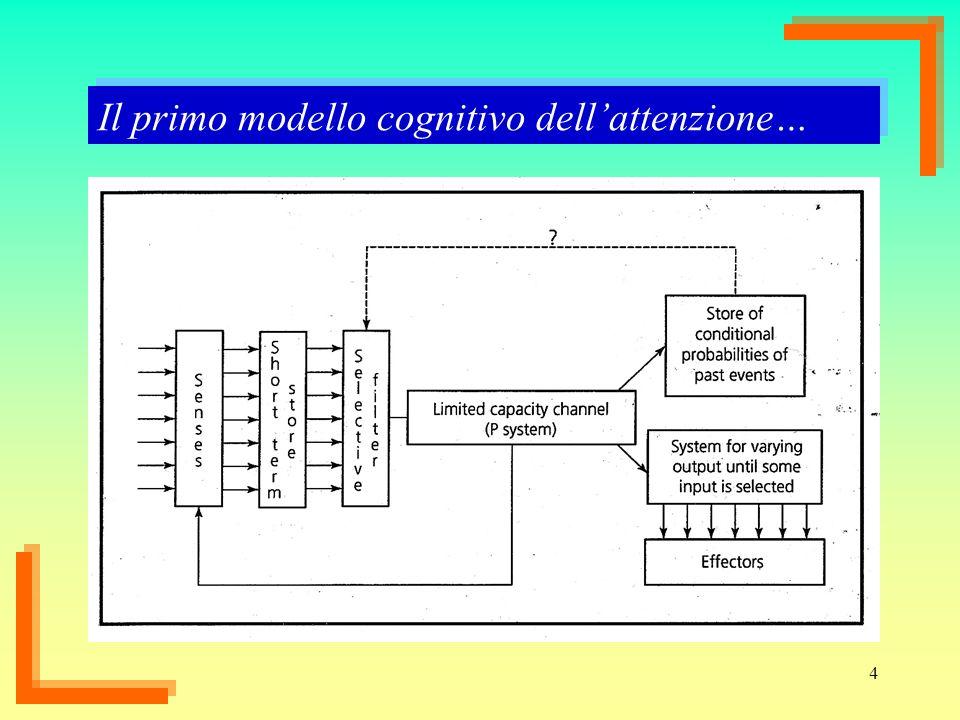 Il primo modello cognitivo dell'attenzione…
