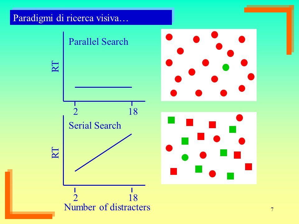 Paradigmi di ricerca visiva…