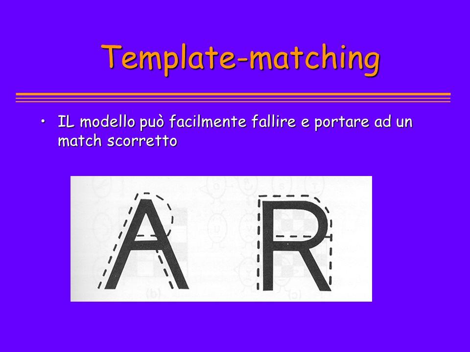 Template-matching IL modello può facilmente fallire e portare ad un match scorretto