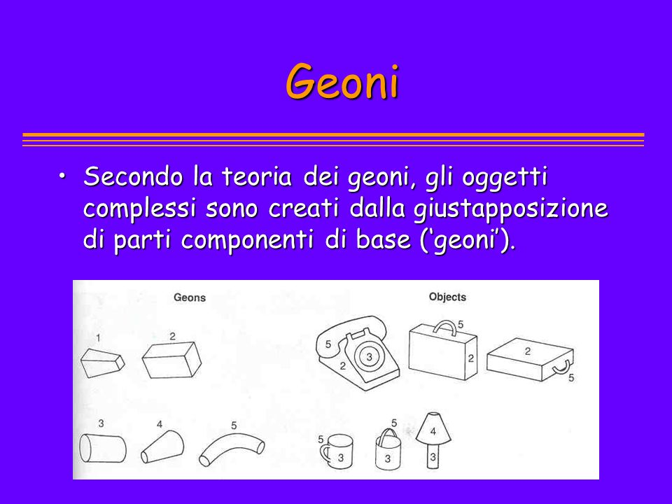 Geoni Secondo la teoria dei geoni, gli oggetti complessi sono creati dalla giustapposizione di parti componenti di base ('geoni').