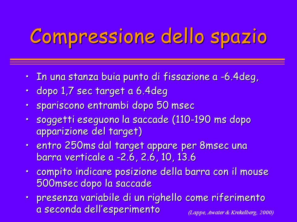 Compressione dello spazio