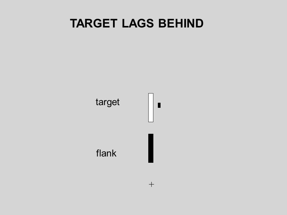 TARGET LAGS BEHIND target flank +