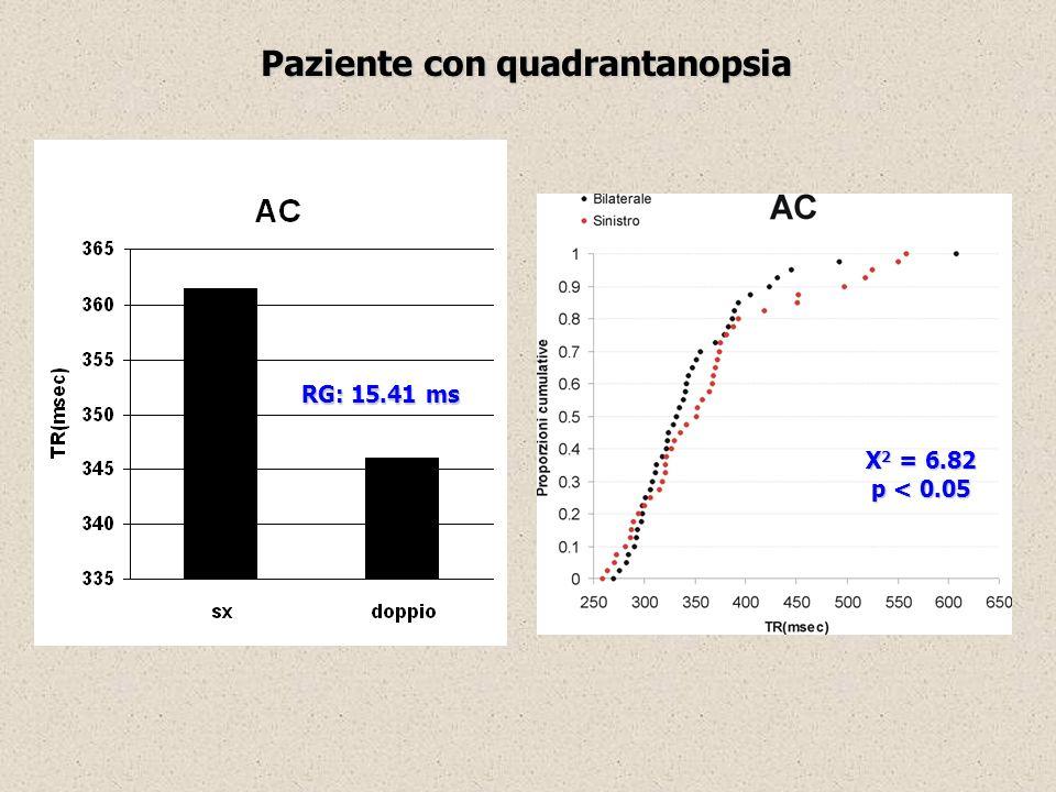 Paziente con quadrantanopsia