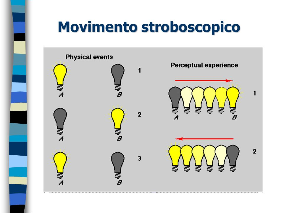 Movimento stroboscopico