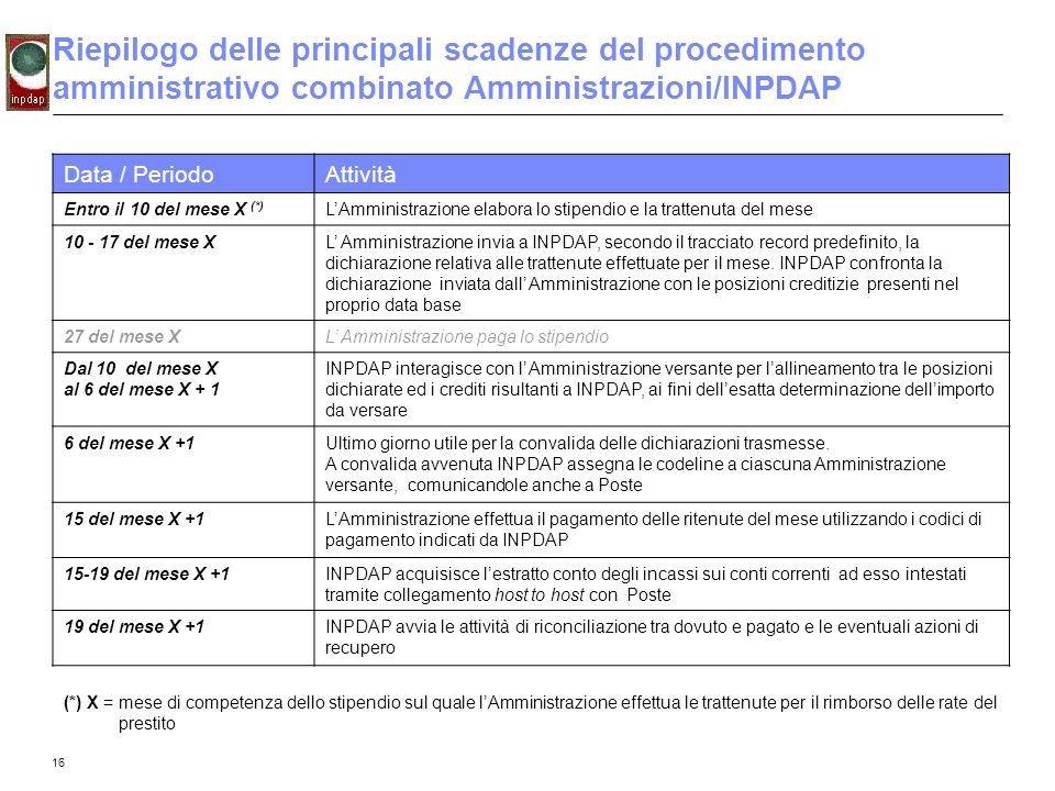 Riepilogo delle principali scadenze del procedimento amministrativo combinato Amministrazioni/INPDAP