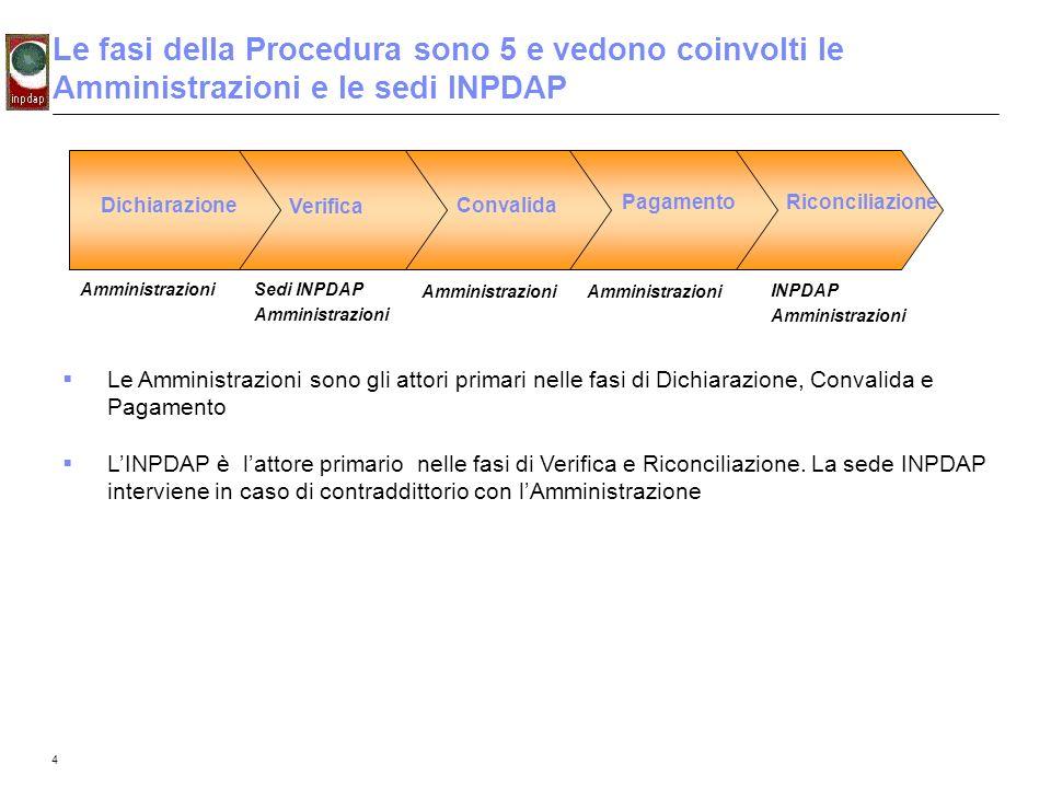 Le fasi della Procedura sono 5 e vedono coinvolti le Amministrazioni e le sedi INPDAP