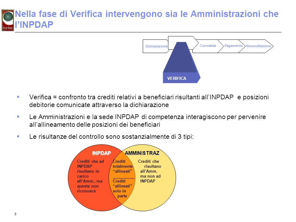 Nella fase di Verifica intervengono sia le Amministrazioni che l'INPDAP
