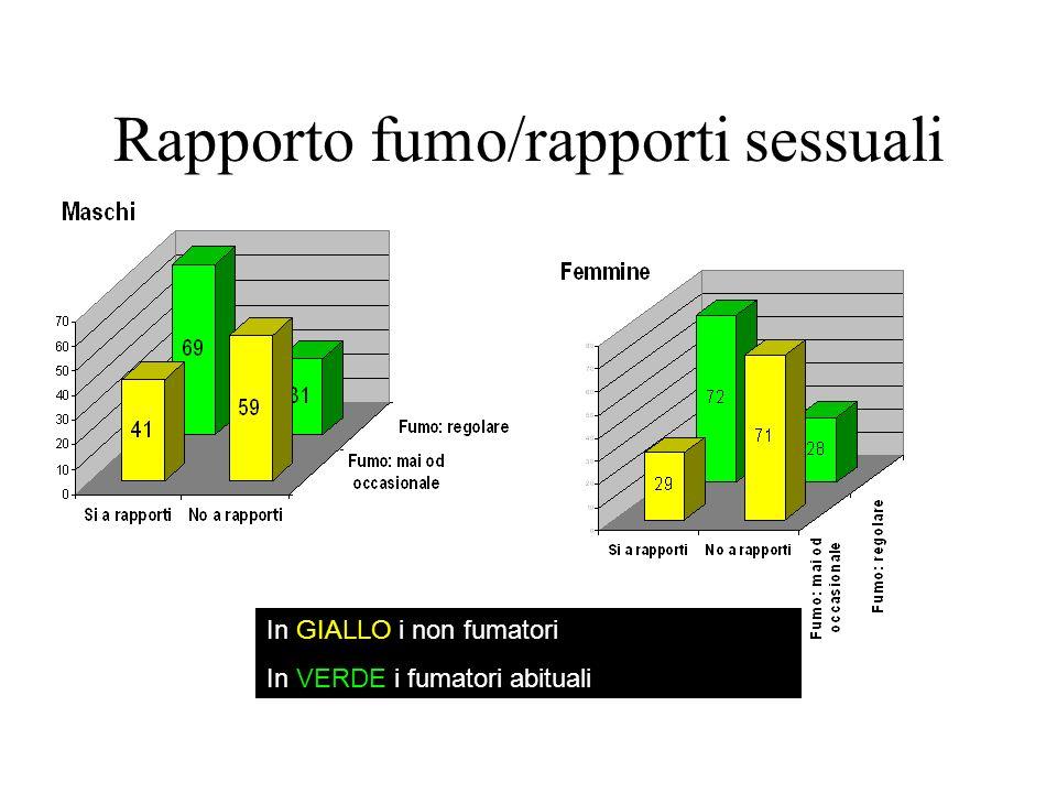 Rapporto fumo/rapporti sessuali