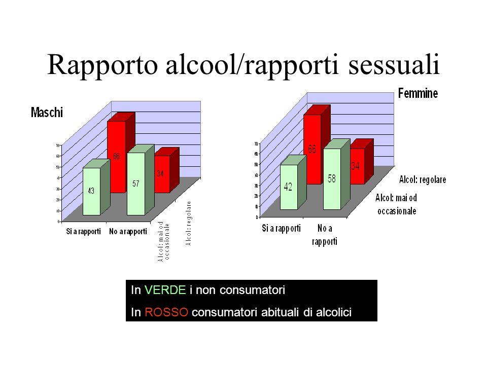 Rapporto alcool/rapporti sessuali