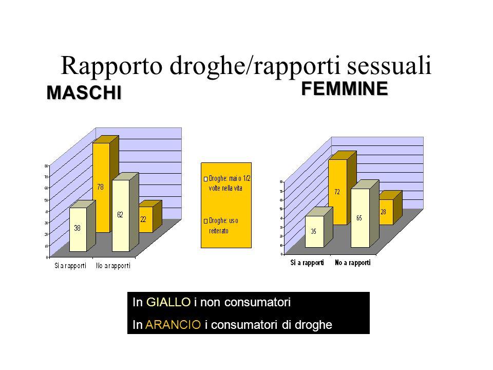 Rapporto droghe/rapporti sessuali
