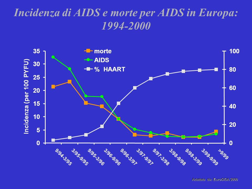 Incidenza di AIDS e morte per AIDS in Europa:
