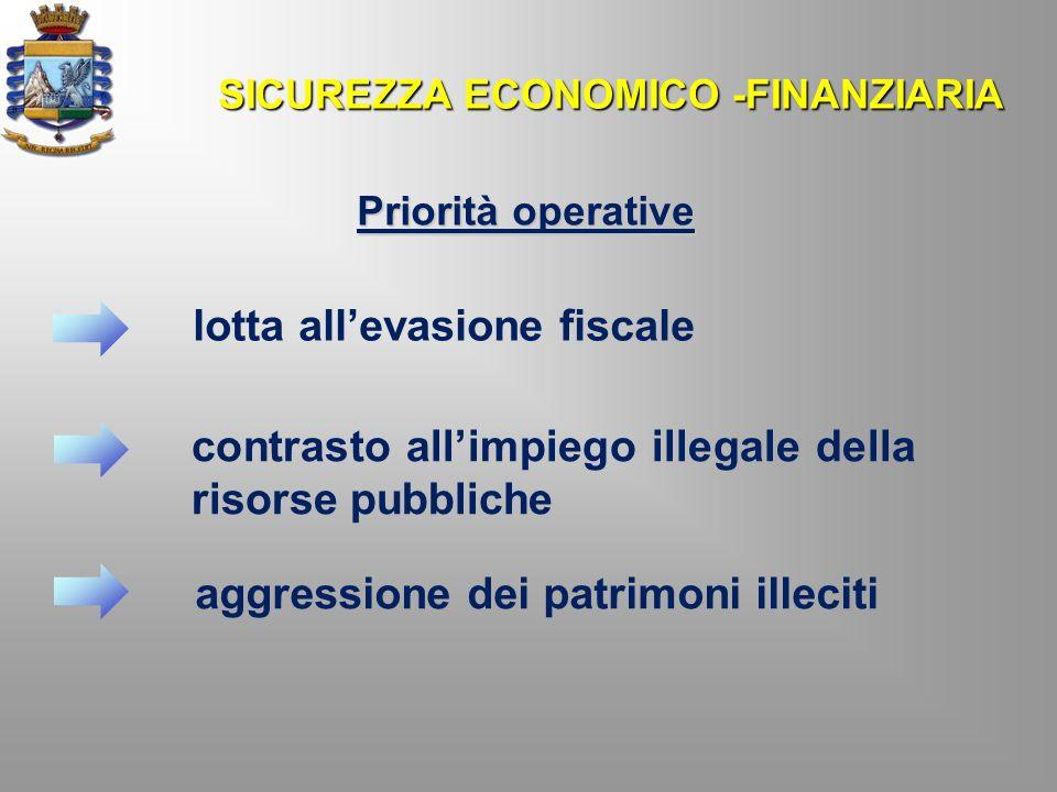 SICUREZZA ECONOMICO -FINANZIARIA