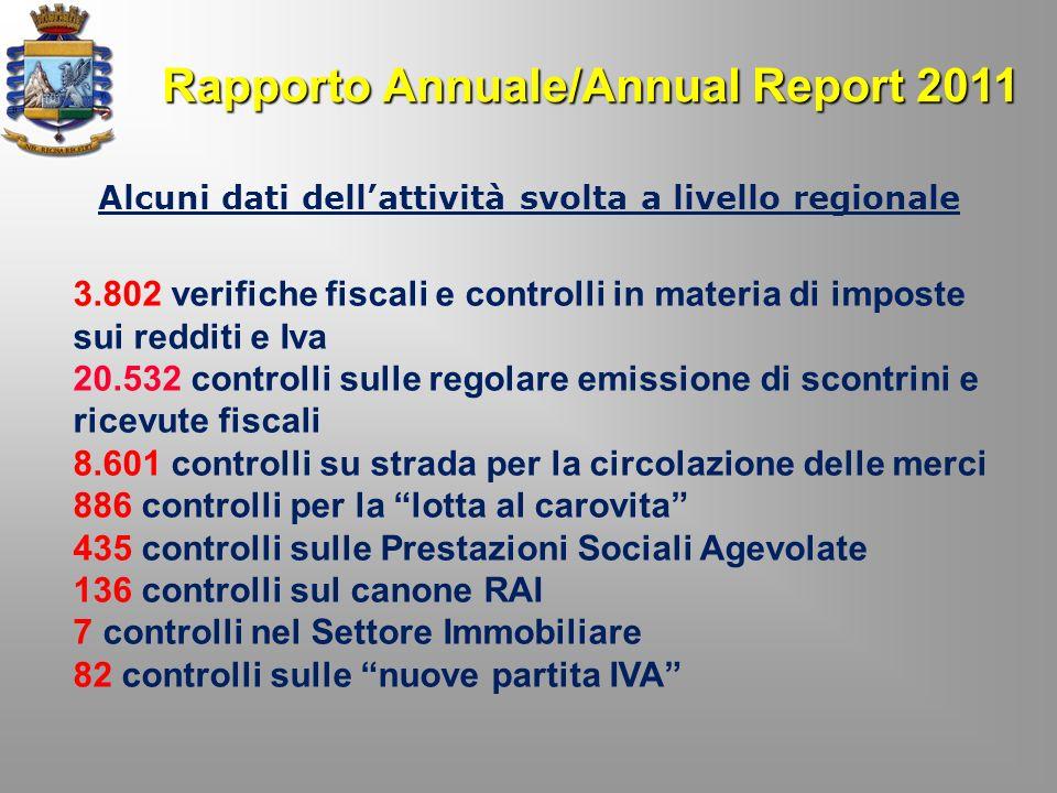 Rapporto Annuale/Annual Report 2011