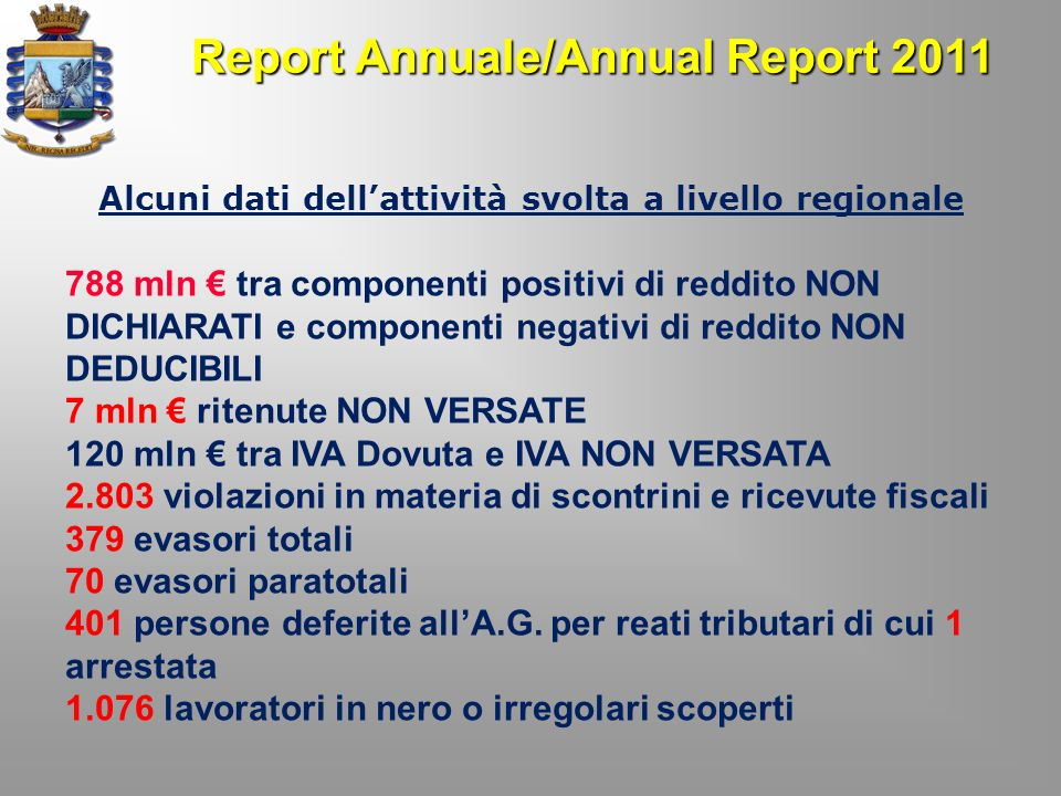 Report Annuale/Annual Report 2011