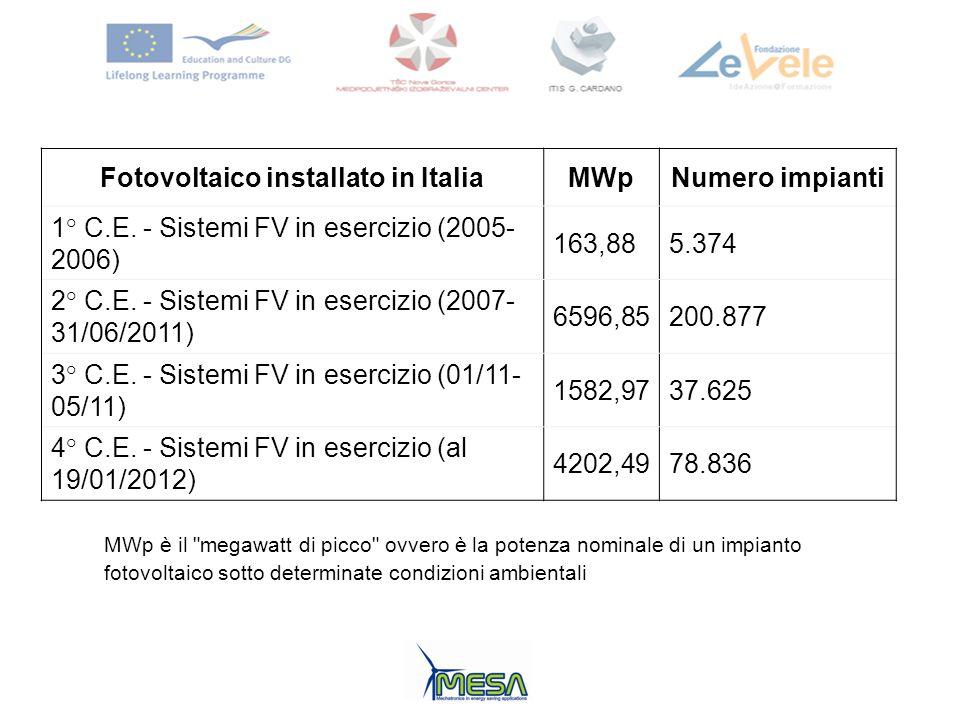 Fotovoltaico installato in Italia