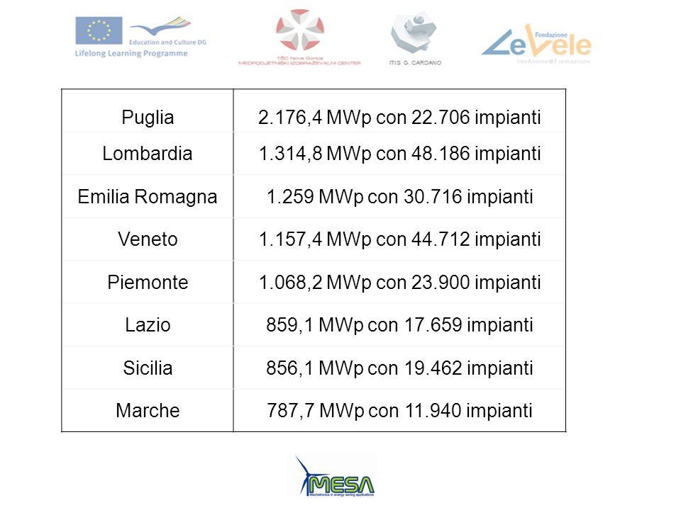 Puglia 2.176,4 MWp con 22.706 impianti. Lombardia. 1.314,8 MWp con 48.186 impianti. Emilia Romagna.