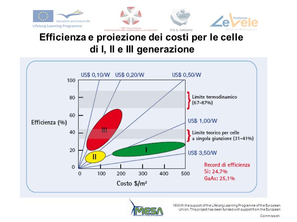 Efficienza e proiezione dei costi per le celle
