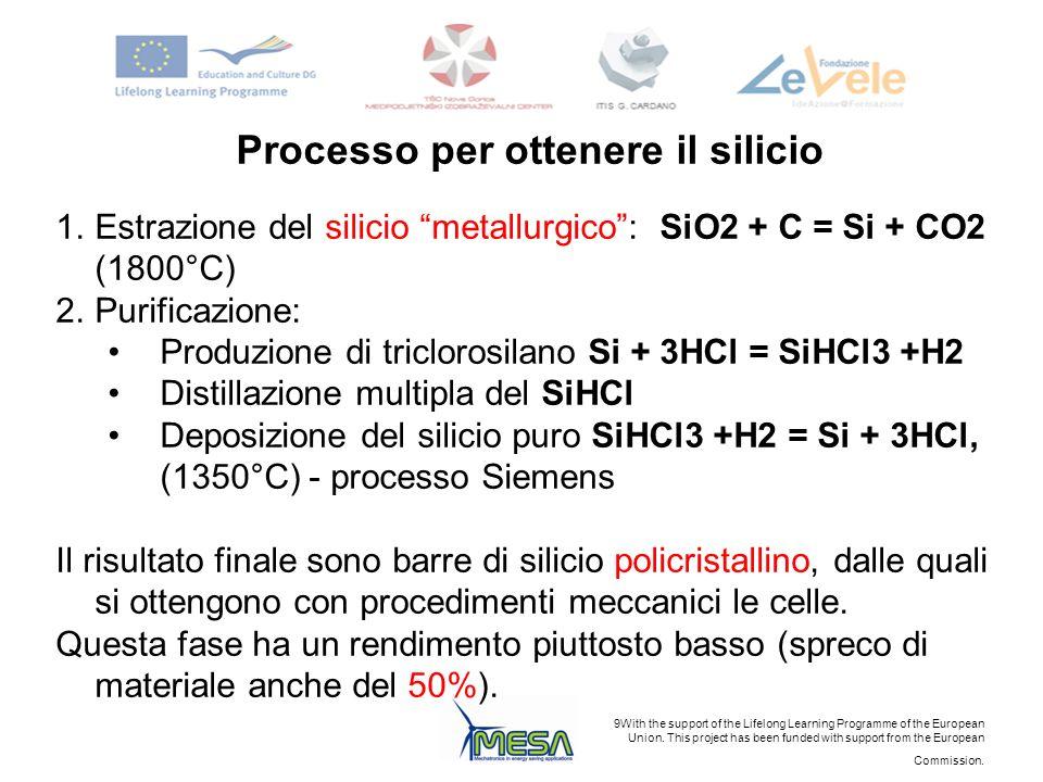 Processo per ottenere il silicio