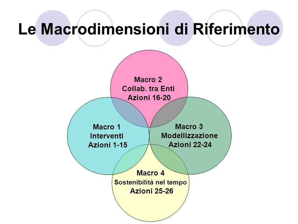 Le Macrodimensioni di Riferimento