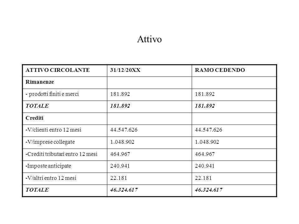 Attivo ATTIVO CIRCOLANTE 31/12/20XX RAMO CEDENDO Rimanenze