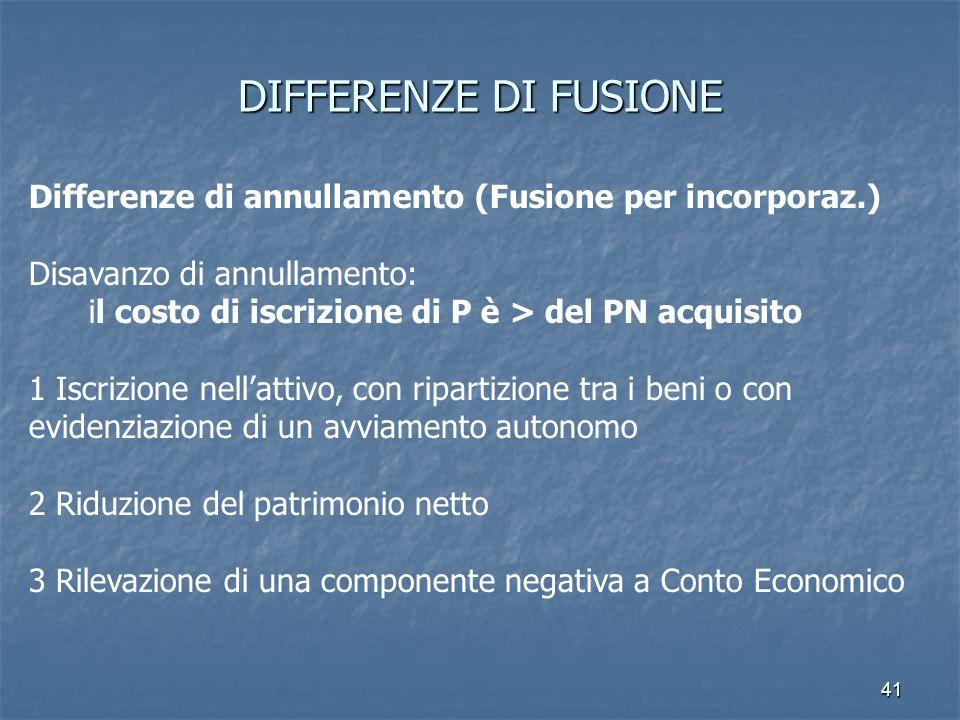 DIFFERENZE DI FUSIONE Differenze di annullamento (Fusione per incorporaz.) Disavanzo di annullamento: