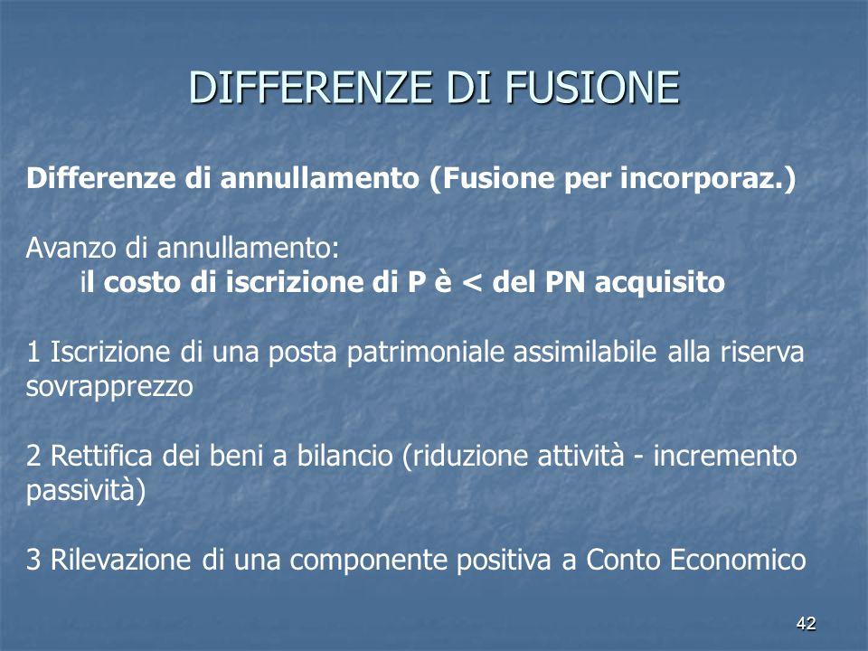DIFFERENZE DI FUSIONEDifferenze di annullamento (Fusione per incorporaz.) Avanzo di annullamento: il costo di iscrizione di P è < del PN acquisito.