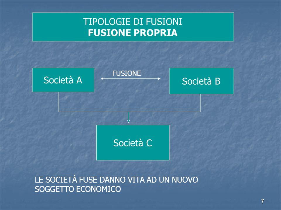 TIPOLOGIE DI FUSIONI FUSIONE PROPRIA Società A Società B Società C