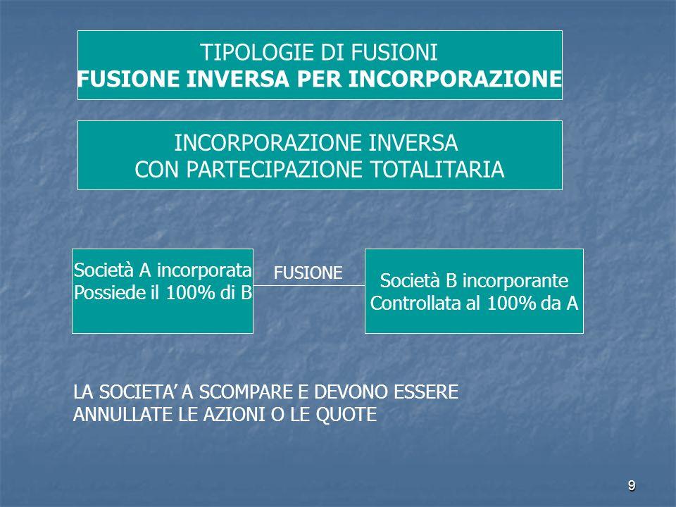 FUSIONE INVERSA PER INCORPORAZIONE