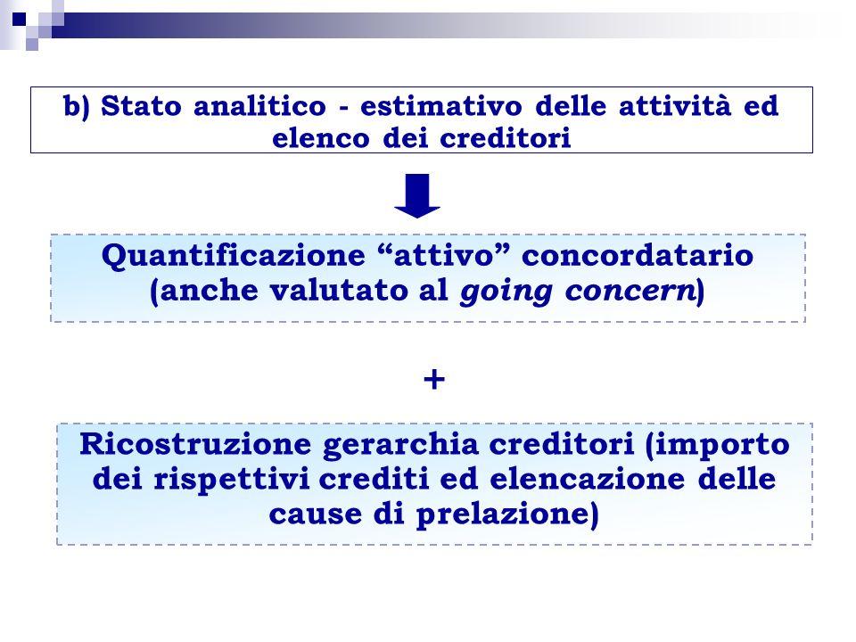 b) Stato analitico - estimativo delle attività ed elenco dei creditori