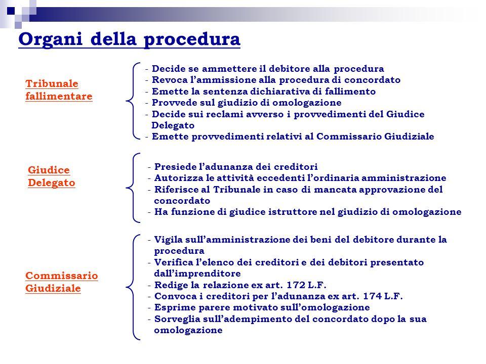 Organi della procedura
