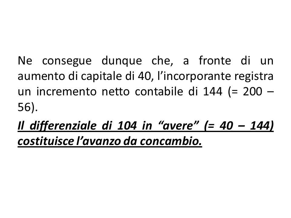 Ne consegue dunque che, a fronte di un aumento di capitale di 40, l'incorporante registra un incremento netto contabile di 144 (= 200 – 56).