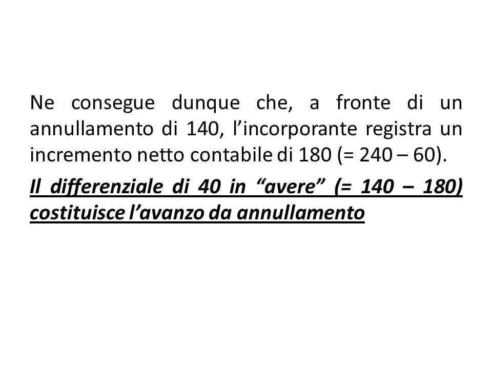 Ne consegue dunque che, a fronte di un annullamento di 140, l'incorporante registra un incremento netto contabile di 180 (= 240 – 60).