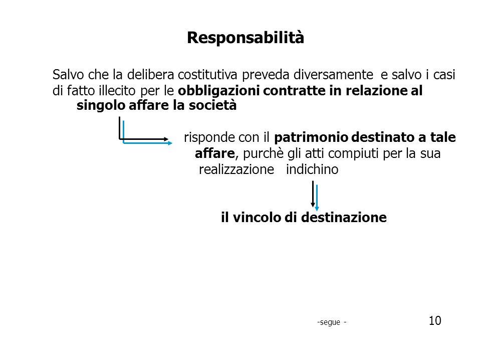 Responsabilità Salvo che la delibera costitutiva preveda diversamente e salvo i casi.