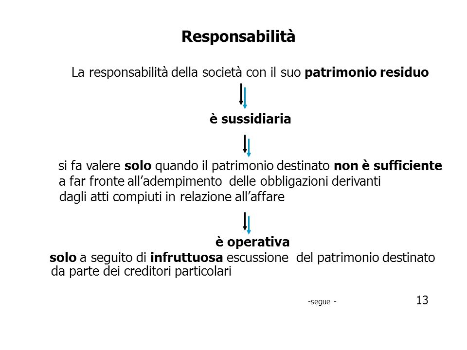 Responsabilità La responsabilità della società con il suo patrimonio residuo. è sussidiaria.
