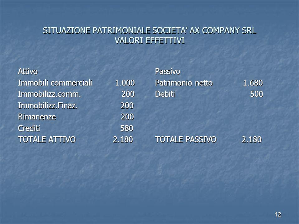 SITUAZIONE PATRIMONIALE SOCIETA' AX COMPANY SRL VALORI EFFETTIVI