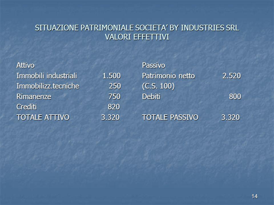SITUAZIONE PATRIMONIALE SOCIETA' BY INDUSTRIES SRL VALORI EFFETTIVI